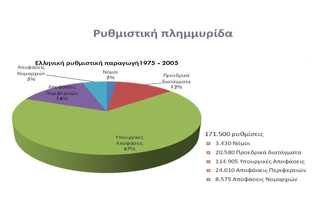 Χρονολογιακό γράφημα εύρους